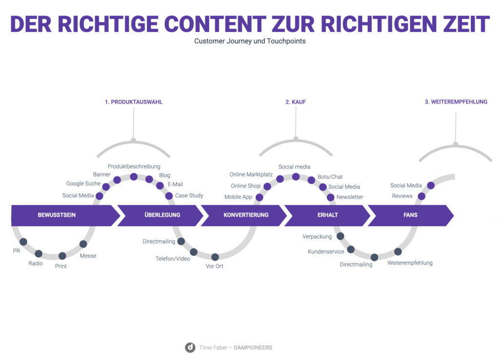 CUSTOMER JOURNEY AND DIGITAL TOUCHPOINTS